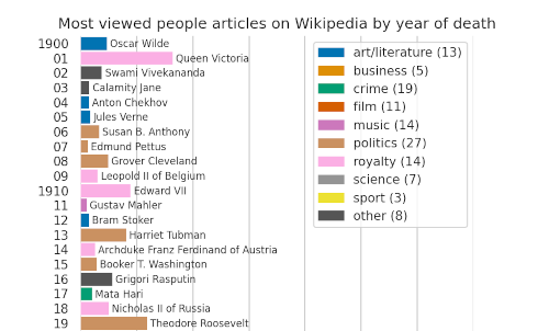 Most viewed people articles on Wikipedia by year of death