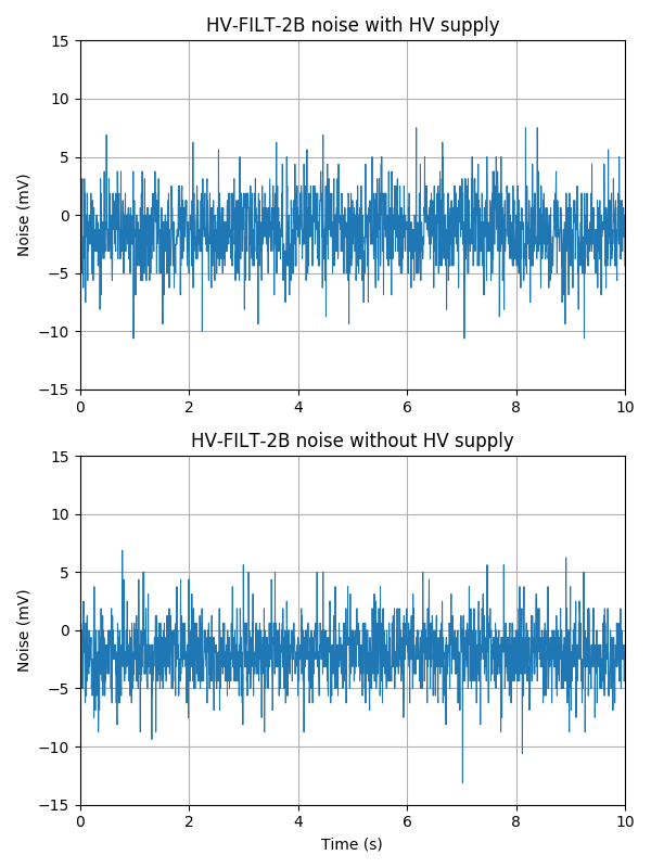 High voltage filter noise with and without high voltage supply connected.